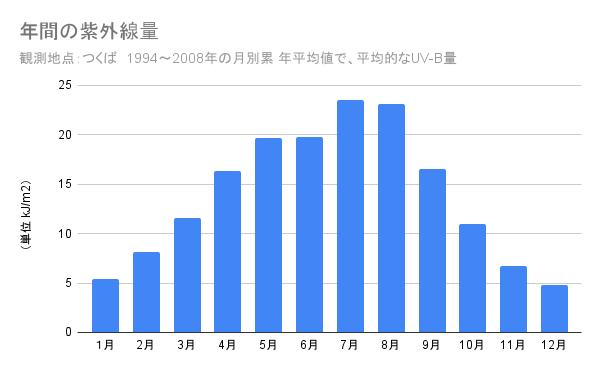 年間の紫外線量グラフ